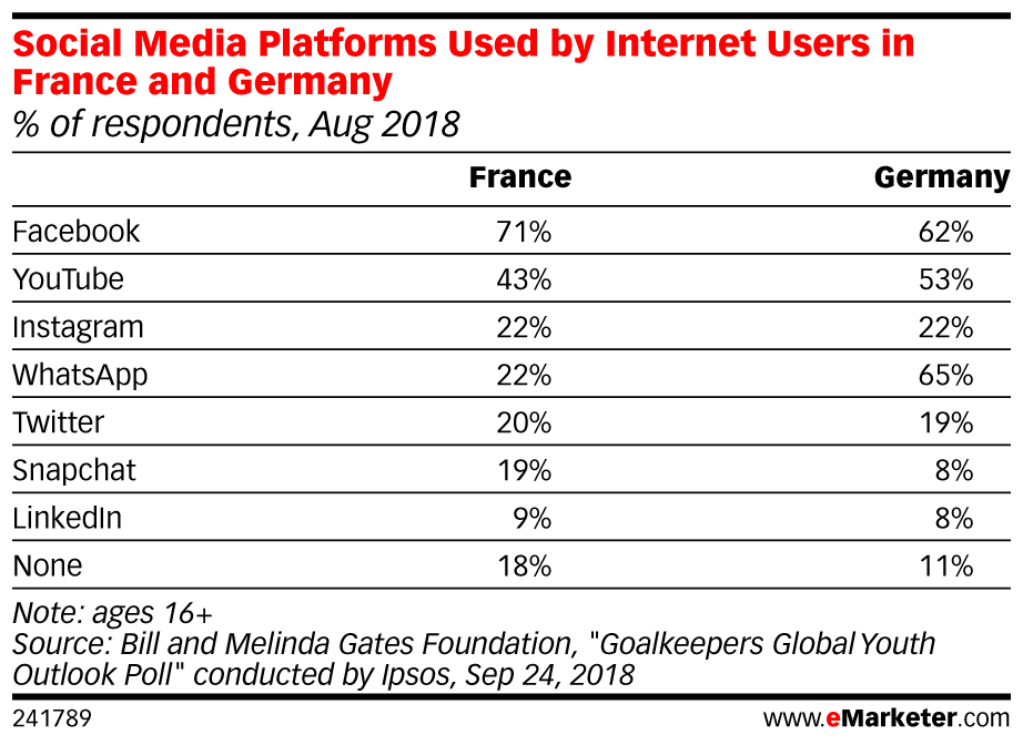 Social Media Platforms Used by Internet Users in France and Germany