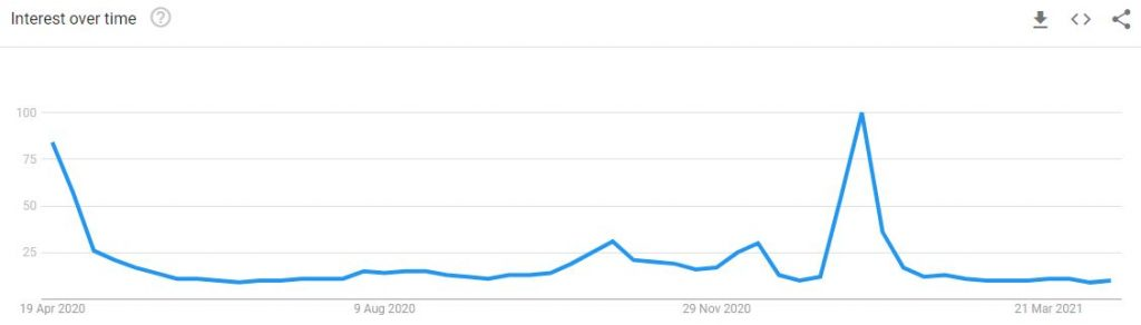 Search trend for masks in Germany