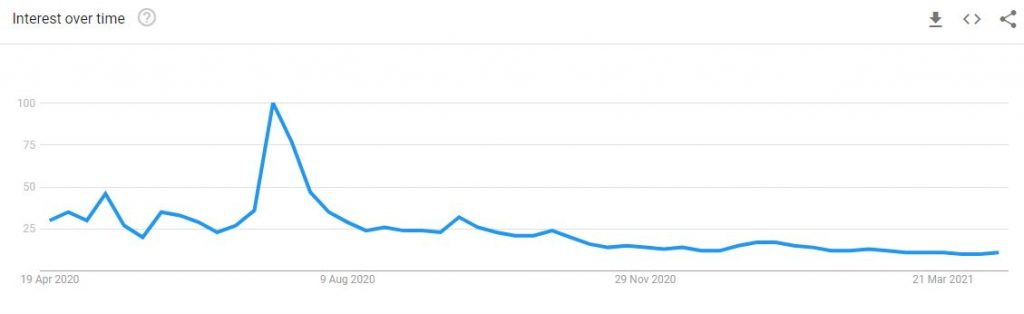 Search trend for masks in the UK