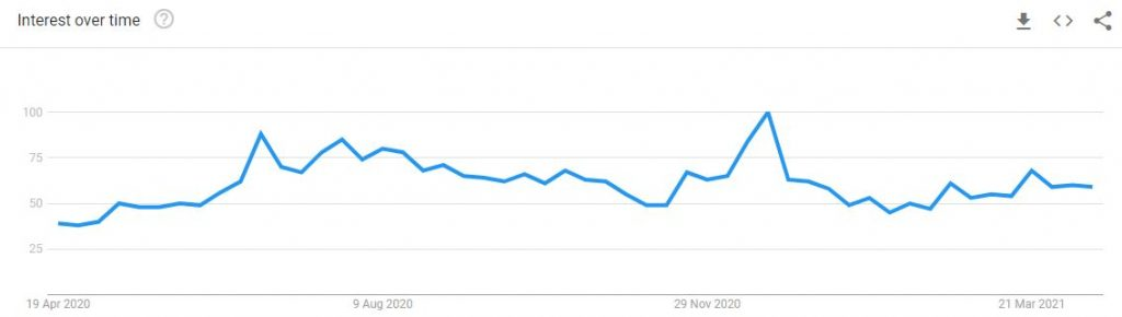 Travel search trend intheUK. Source: Google Trends